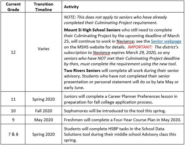 Timeline chart for transition to new School Data Solutions HSBP tool