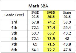 Math 2016 results