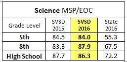 Science 2016 results